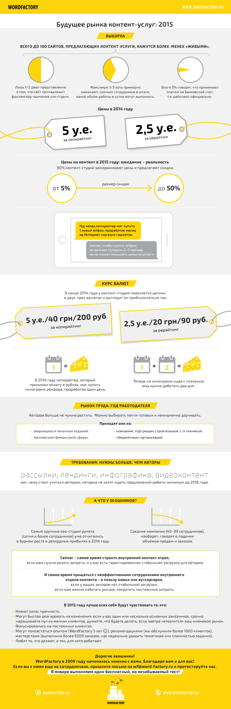 Будущее рынка контент-услуг: 2015