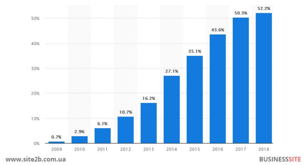 Уже в 2017 году мобильный трафик сравнялся с десктопным.